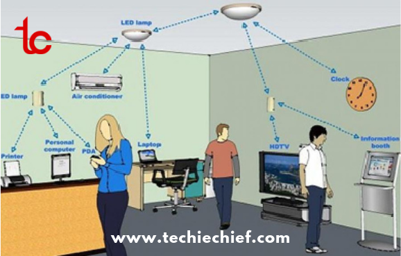 Using LED light bulb can use LiFi signal processing