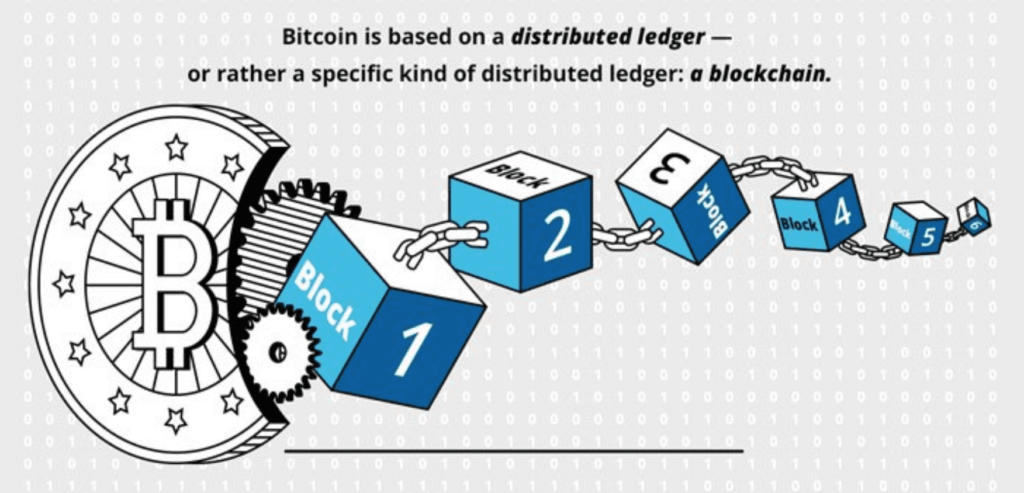Blockchain work for bitcoin in distributed ledger