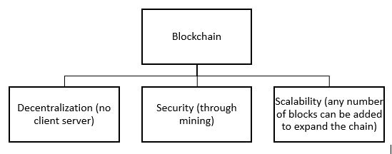 Blockchain is an Decentralized Secure mining and scalability in blocks