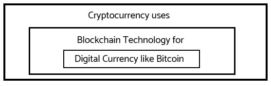 How cryotocurrency uses in Blockchain Technology for Digital Currency like bitcoin