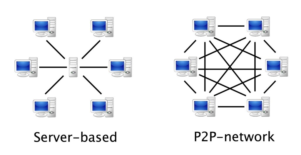 Server Based and P2P Network
